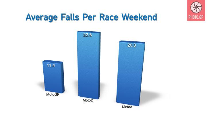 MotoGP classes average falls per race weekend