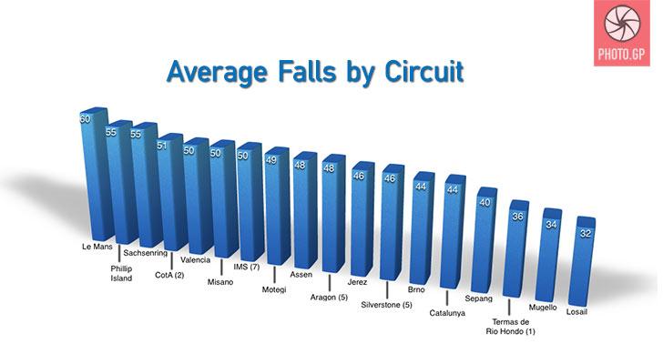 Average falls by MotoGP circuit