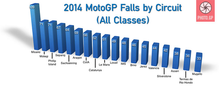MotoGP Falls by Circuit 2014 Season all classes