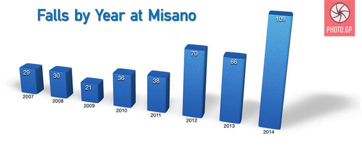 Misano falls by season