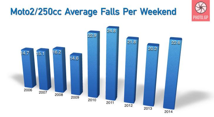 Moto2 average falls per race weekend