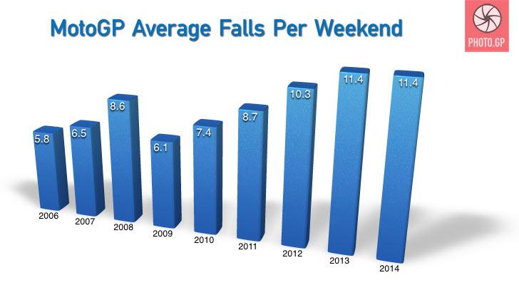 Motogp average falls per weekend