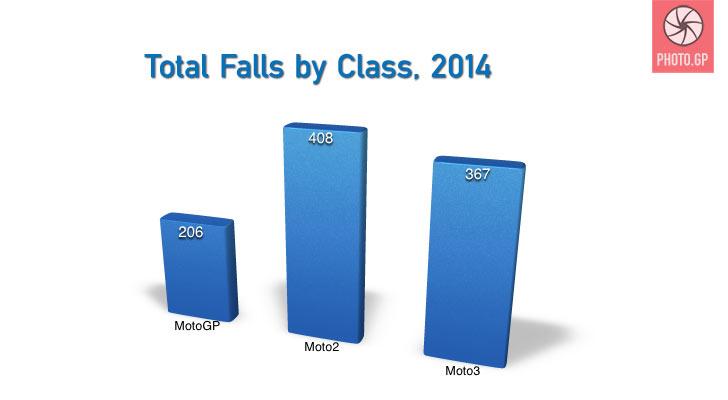 2014 MotoGP Falls Report total falls by class Moto2 Moto3