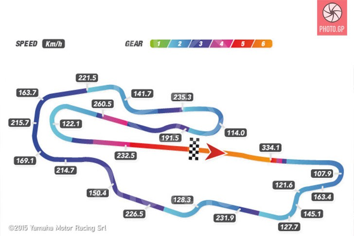 Mugello Track Map with Speed and Gear Telemetry - Photo.GP