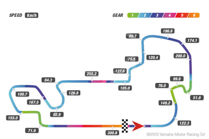 IMS track map telemetry