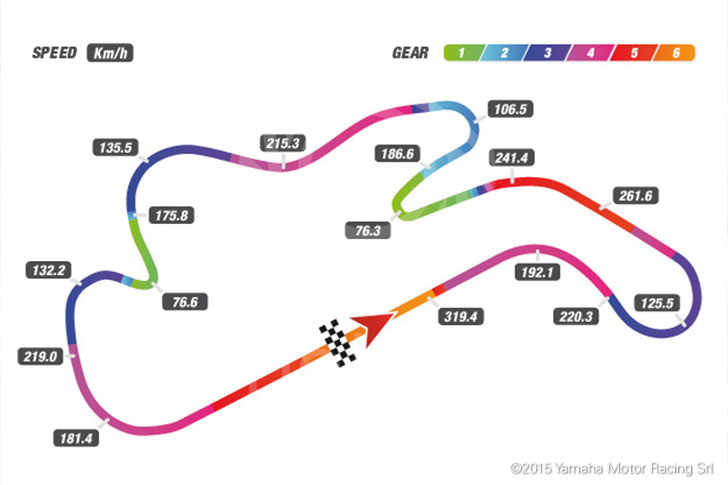 phillip island track map with speed and gear telemetry